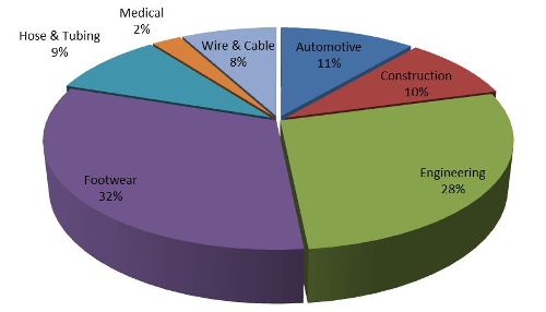 Fig. 2: Global TPU consumption by end-use, 2012 (%), (Source: IAL Consultants)