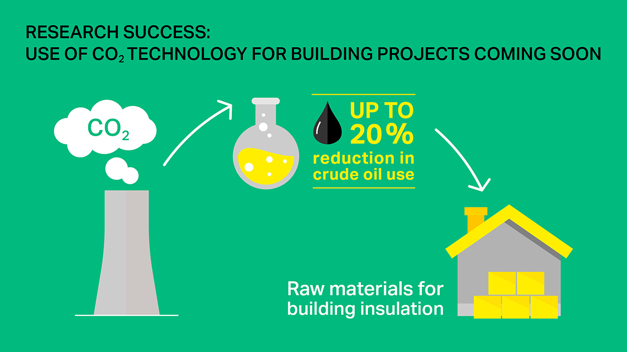 Up to 20 % of crude oil-based raw materials in PU rigid foam insulation boards could be saved in the future with CO<sub>2</sub> technology. (Source: Covestro)