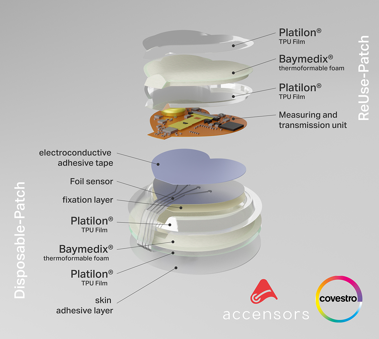 In collaboration with accensors, Covestro has developed a concept for wearable smart patches in medical diagnosis based on polyurethane materials. (Source: Covestro)