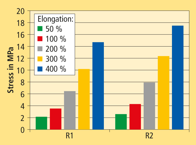 Tensile strength values at different elongations of the new masterbatch (R2) compared to a cobalt and resorcinol containing standard formulation (R1)