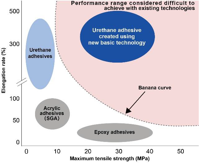 Comparison of tensile strength/elongation rate ranges for three conventional adhesive types (urethane, epoxy, acryl) and Yokohama Rubber's new urethane adhesive. (Source: Yokohama Rubber)
