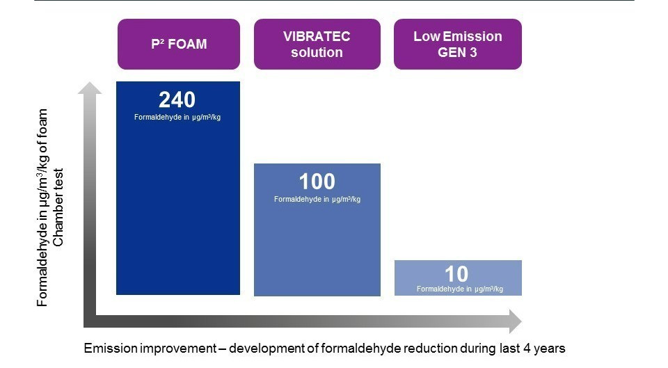 Emission (aldehyde) improvement with Johnson Controls' third generation low emission polyurethane foam