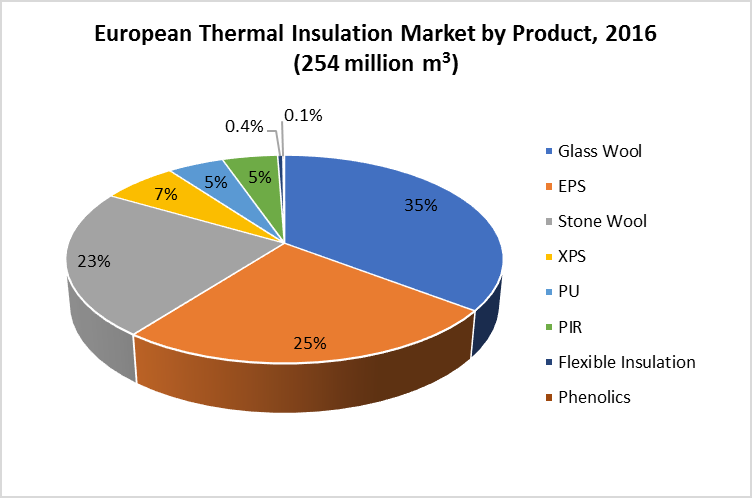 European thermal insulation market by product, 2016 (254 million m³) (Source: IAL Consultants)
