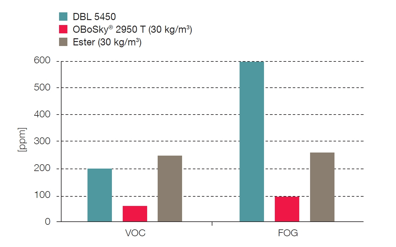 In tests according to VDA 278 and VDA 270, the new PU foams stay clearly below the VOC and FOG levels specified by Daimler's DBL 5450 soft foam standard (Source: FoamPartner)