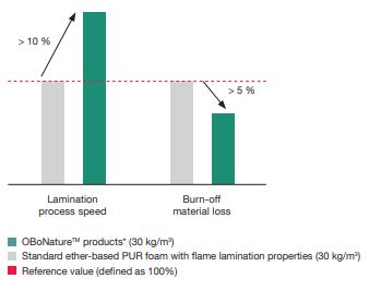 Practical testing has shown that OBoNature products offer faster lamination than comparable ether-based PU foams of the same material thickness, while reducing material loss and improving adhesion. (Source: FoamPartner)