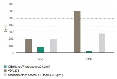 The typical average values of VOC and fogging content (FOG) measured for OBoNature products are lower than those of comparable ether-based PU foams and also below the limits of VDA 278. (Source: FoamPartner)