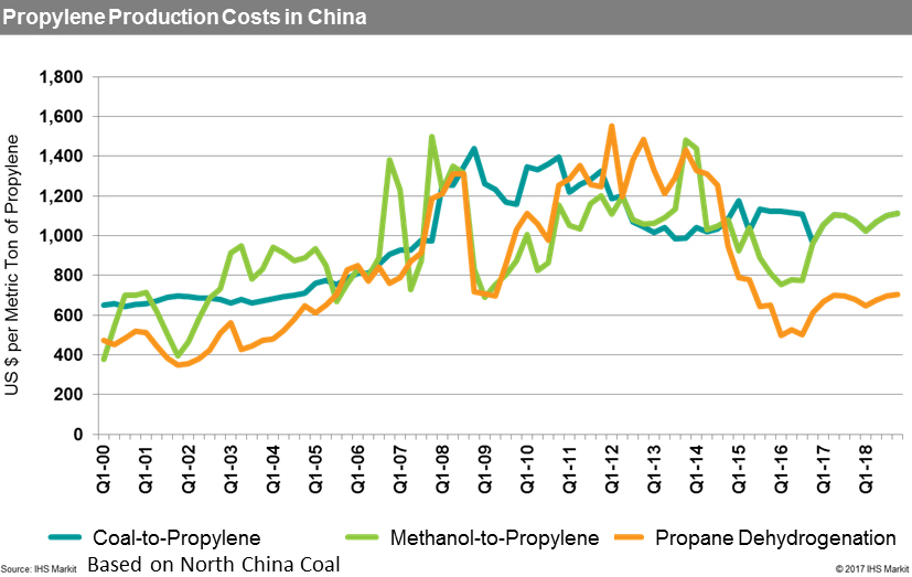Propylene production costs in China (Source: IHS Markit)