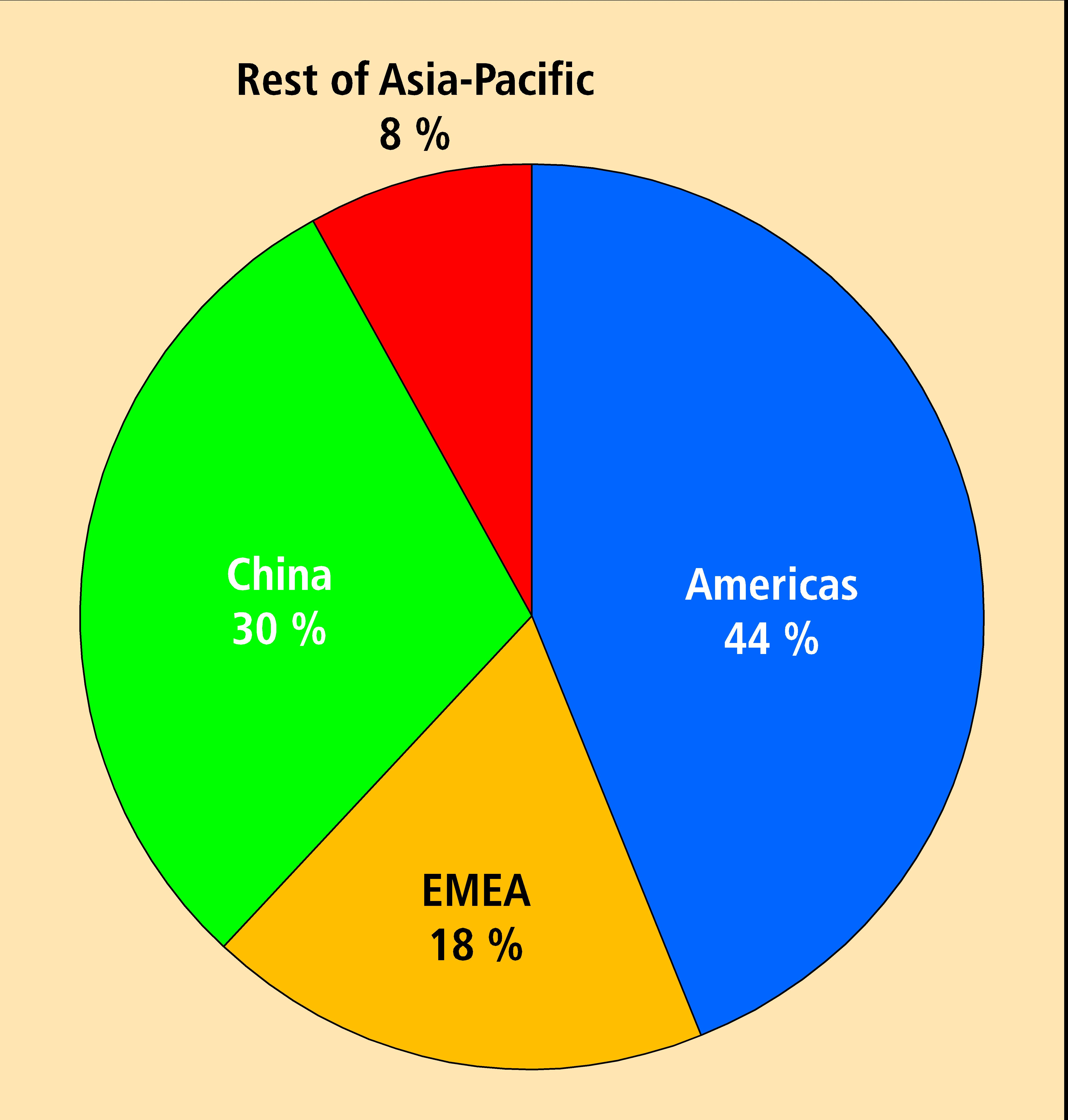 Global SPF production by region, 2015 (Source: IAL Consultants)