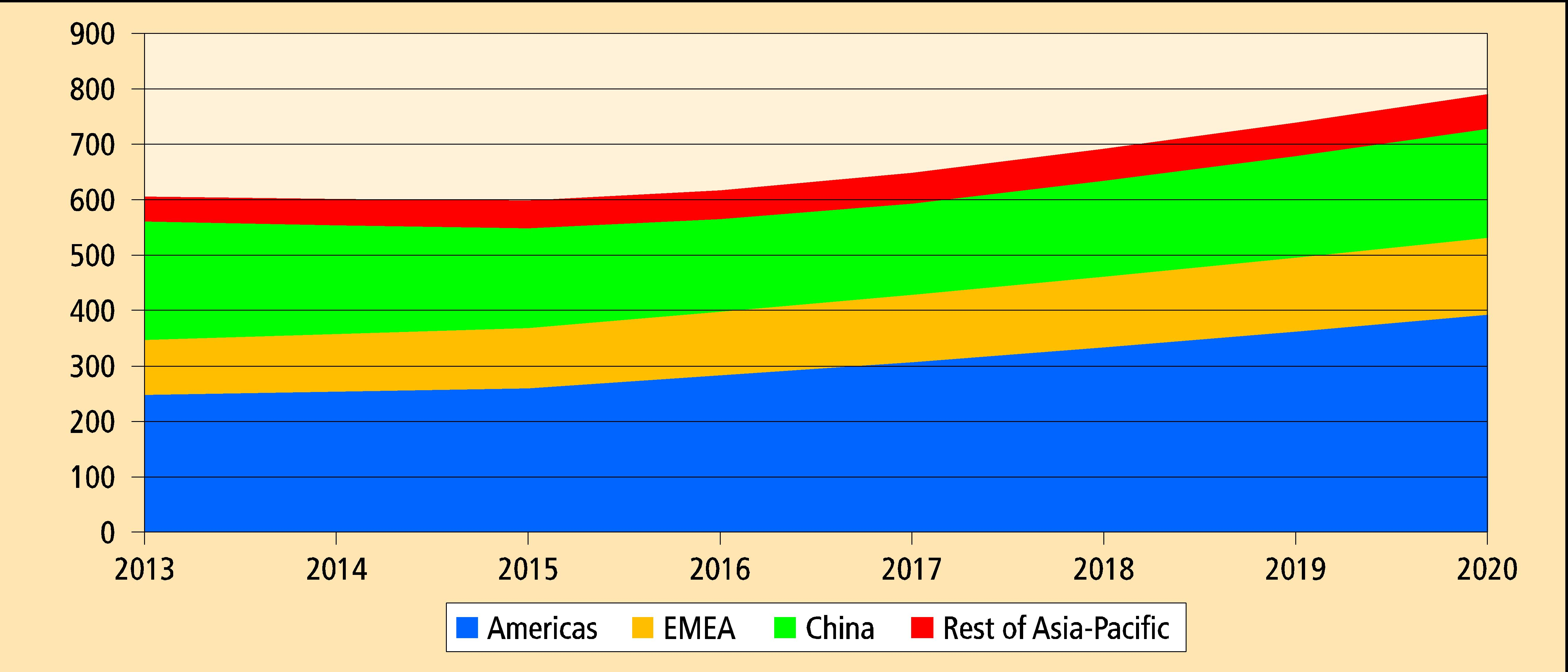 SPF production forecast to 2020 in 1,000 t (Source: IAL Consultants)