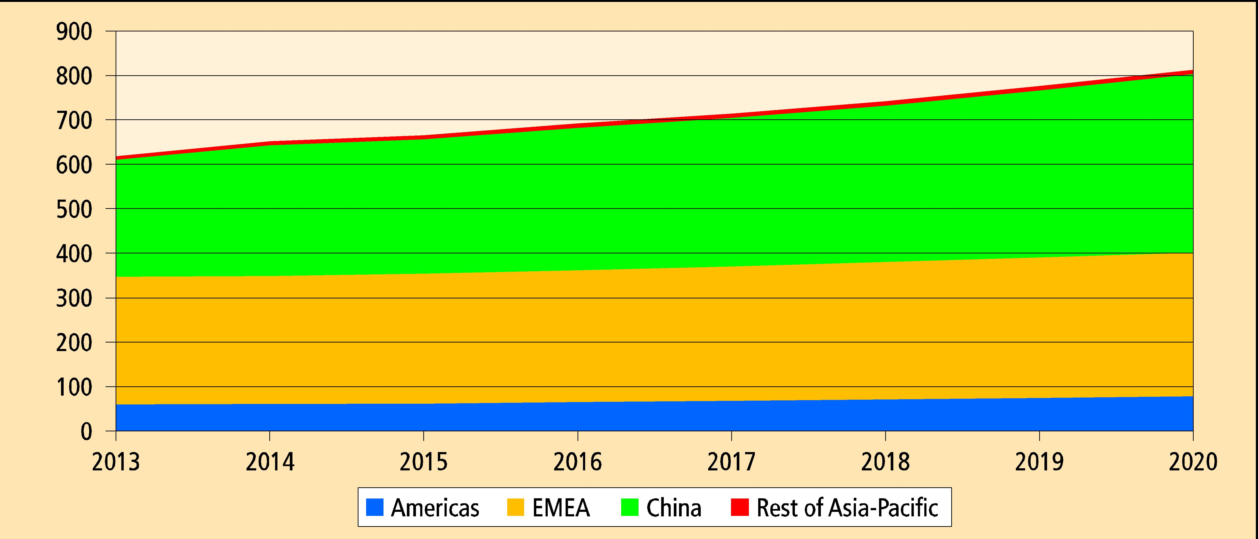 OCF production forecast to 2020 in million cans (Source: IAL Consultants)
