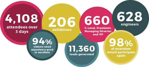 Headline facts and figures of Foam Expo 2017 (Source: Smarter Shows)