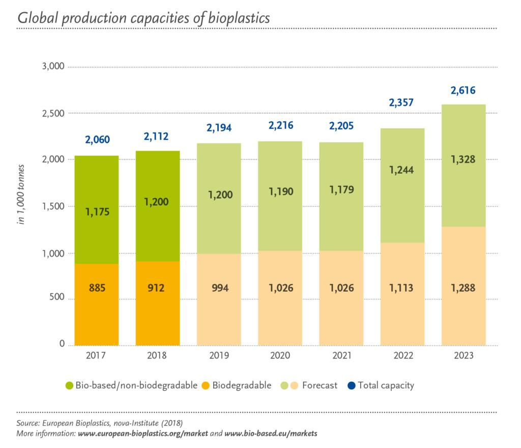 Global production capacities of bioplastics (Source: European Bioplastics, nova-Institute)