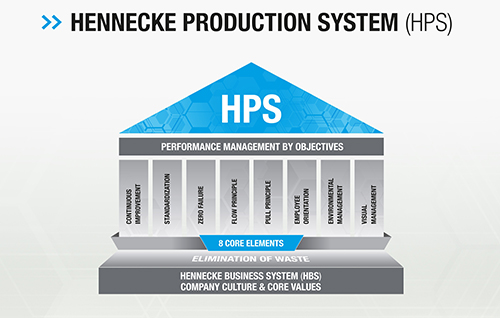 Diagram of the new Hennecke Production System (HPS) (Source: Hennecke)