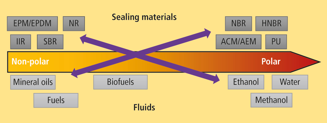 Schematic polarity scale with different fuel components and sealing materials employed for automotive/transportation applications. The purple arrows indicate appropriate fluid/sealing material combinations.