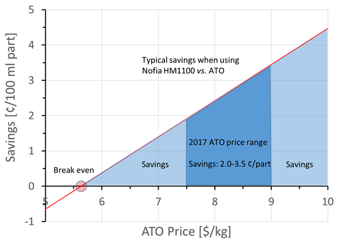 Typical savings when using Nofia HM 1100 vs. ATO (Source: FRX Polymers)