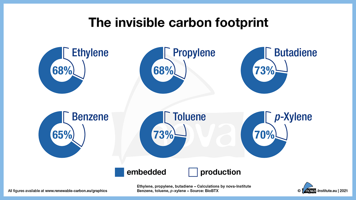 The invisible carbon footprint (Source: nova-Institut GmbH)
