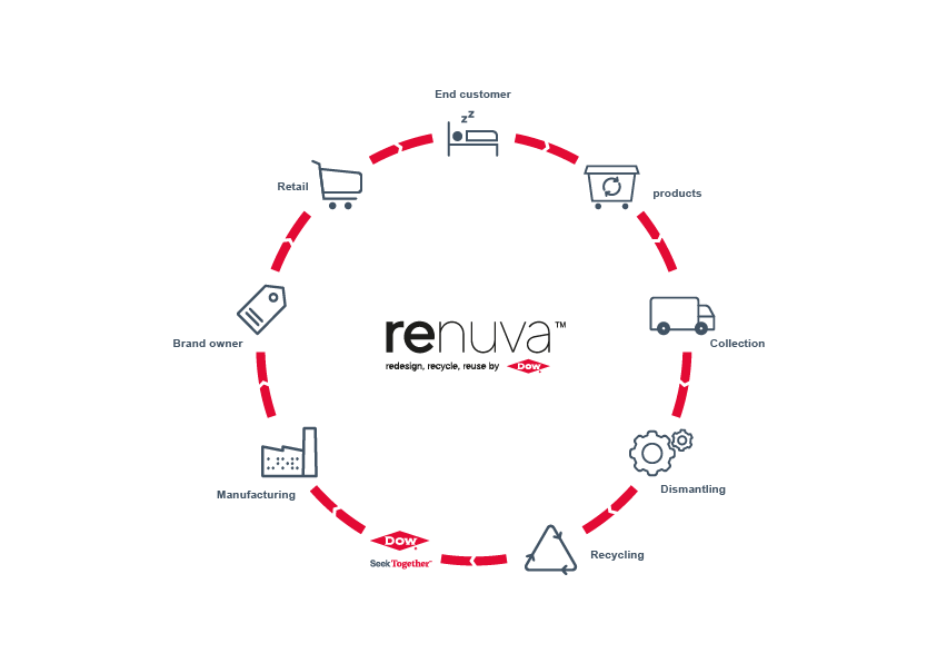 The Renuva mattress recycling programme sets out to recycle PU foam from end-of-life mattresses into polyol. (Source: Dow)