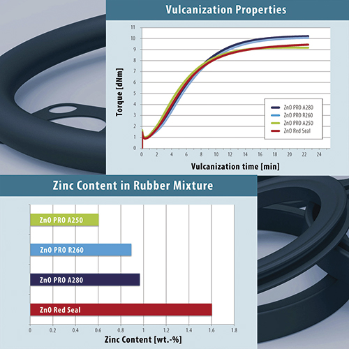 The new range of ZnO Pro vulcanisation accelerators allows a very low content of zinc and other heavy metals in the end product, increasing sustainability.